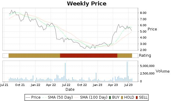 HBIO Price-Volume-Ratings Chart