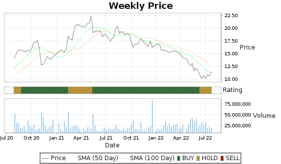 HBI Price-Volume-Ratings Chart