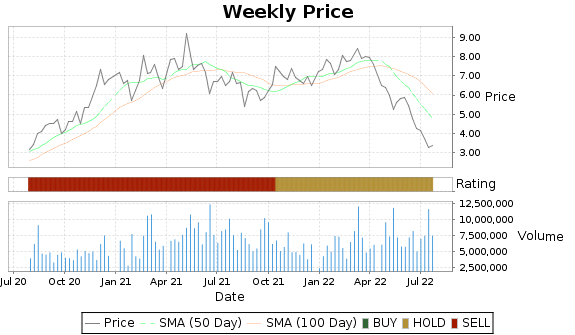HBM Price-Volume-Ratings Chart