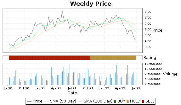 HBM Price-Volume-Ratings Chart