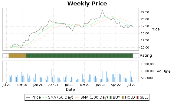 HBNC Price-Volume-Ratings Chart