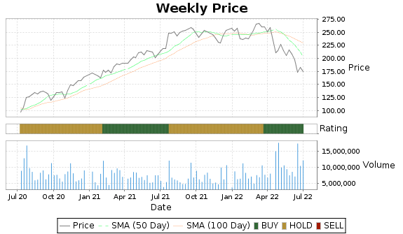 HCA Price-Volume-Ratings Chart