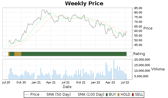 HDB Price-Volume-Ratings Chart