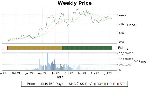 HDSN Price-Volume-Ratings Chart