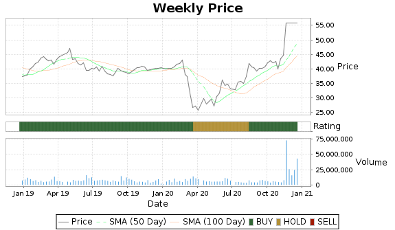 HDS Price-Volume-Ratings Chart