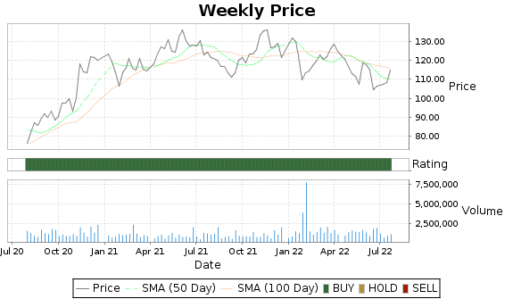HEI.A Price-Volume-Ratings Chart