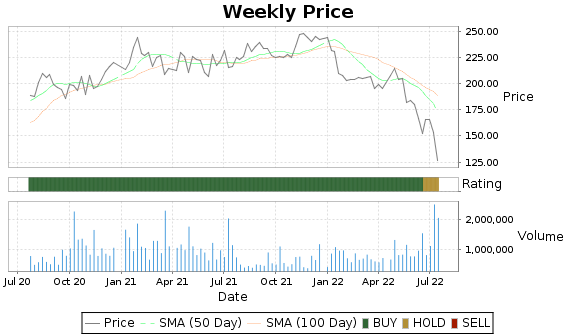 HELE Price-Volume-Ratings Chart