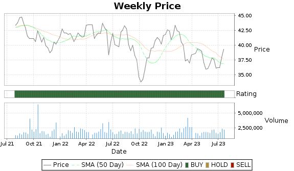 HE Price-Volume-Ratings Chart