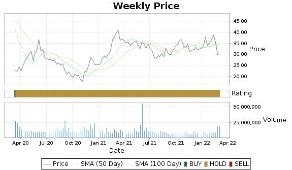 HFC Price-Volume-Ratings Chart