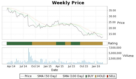 HGR Price-Volume-Ratings Chart