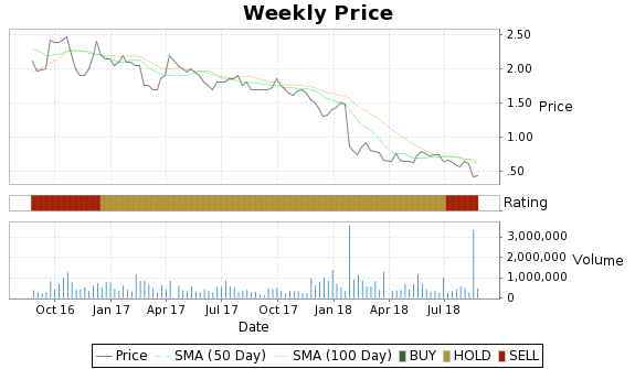 HGT Price-Volume-Ratings Chart