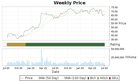 HIG Price-Volume-Ratings Chart
