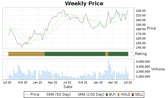 HII Price-Volume-Ratings Chart