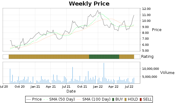 HLIT Price-Volume-Ratings Chart