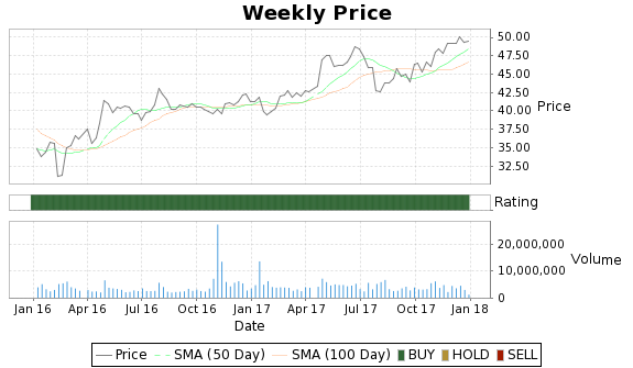 HLS Price-Volume-Ratings Chart
