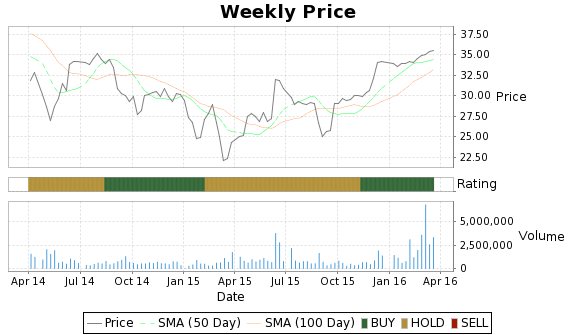 HMIN Price-Volume-Ratings Chart