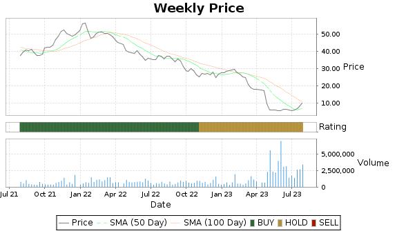 HMST Price-Volume-Ratings Chart