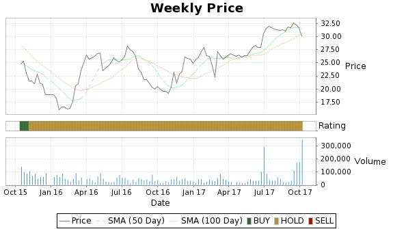 HNH Price-Volume-Ratings Chart