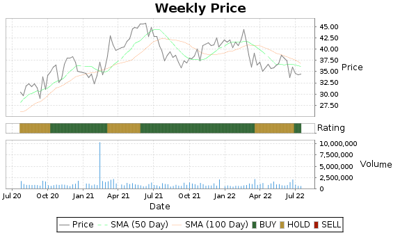 HNI Price-Volume-Ratings Chart