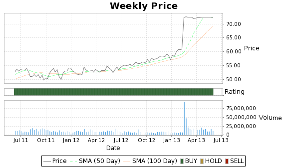 HNZ Price-Volume-Ratings Chart