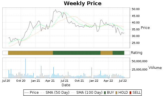 HOG Price-Volume-Ratings Chart