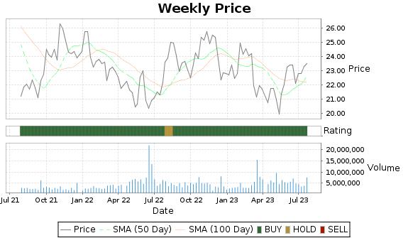 HOMB Price-Volume-Ratings Chart