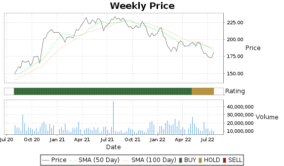 HON Price-Volume-Ratings Chart