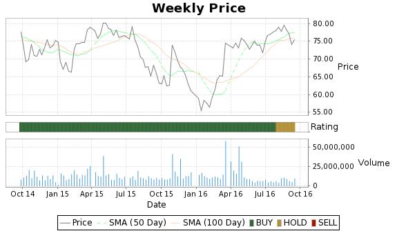 HOT Price-Volume-Ratings Chart