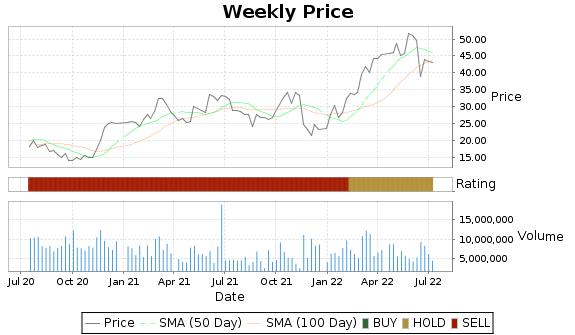 HP Price-Volume-Ratings Chart