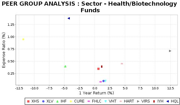 HQL Peer Plot Chart