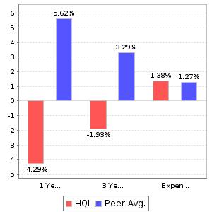 HQL Return and Expenses Comparison Chart