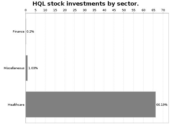 HQL Sector Allocation Chart