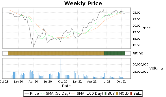 HRB Price-Volume-Ratings Chart