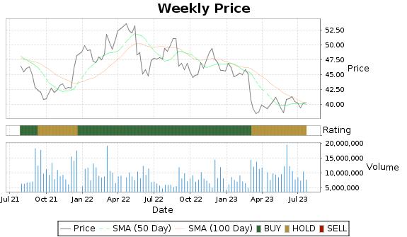 HRL Price-Volume-Ratings Chart
