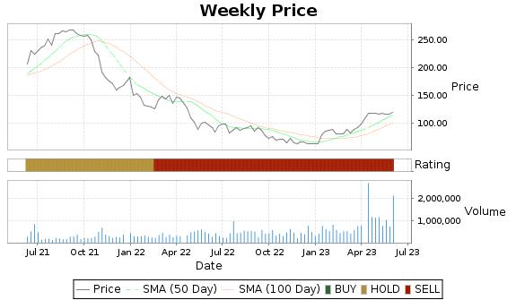 HSKA Price-Volume-Ratings Chart