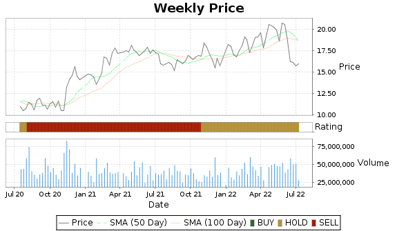 HST Price-Volume-Ratings Chart