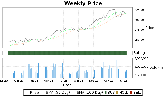 HSY Price-Volume-Ratings Chart