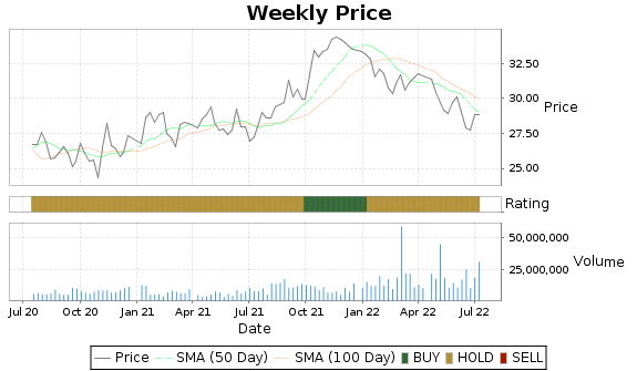 HTA Price-Volume-Ratings Chart