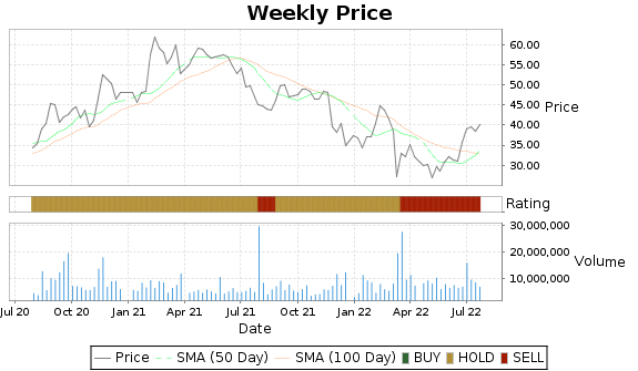 HTHT Price-Volume-Ratings Chart