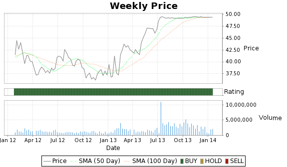 HTSI Price-Volume-Ratings Chart
