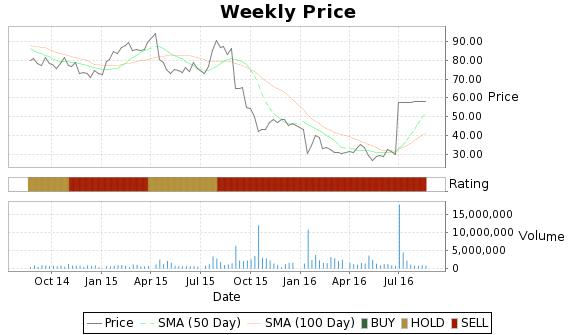 HTWR Price-Volume-Ratings Chart