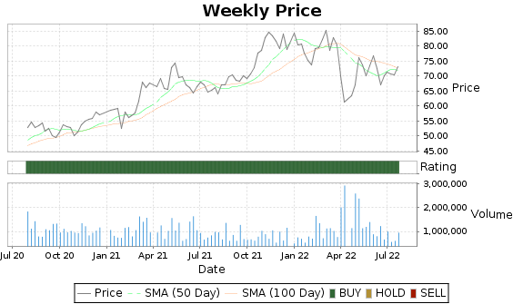 HUBG Price-Volume-Ratings Chart