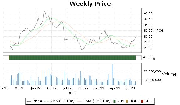 HUN Price-Volume-Ratings Chart