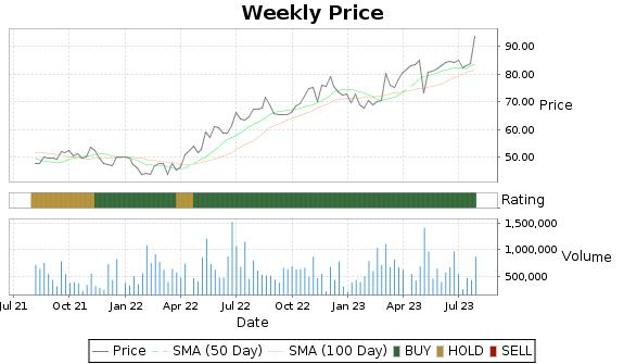 HURN Price-Volume-Ratings Chart
