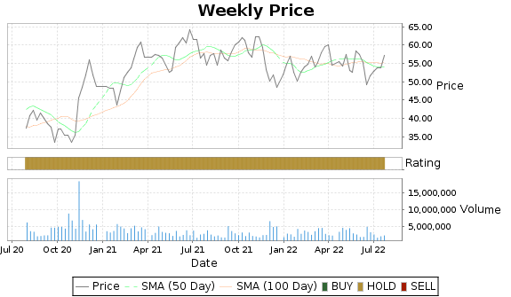 HXL Price-Volume-Ratings Chart