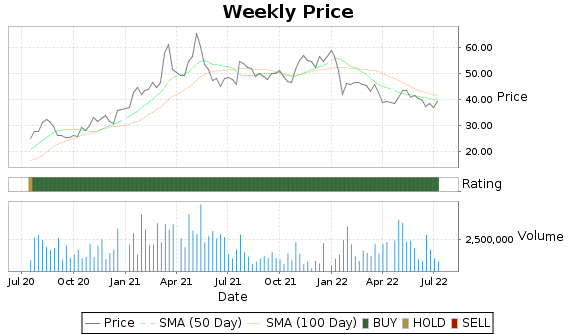 HZO Price-Volume-Ratings Chart