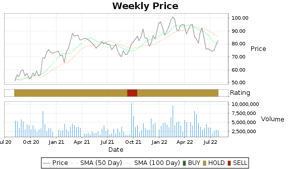 H Price-Volume-Ratings Chart