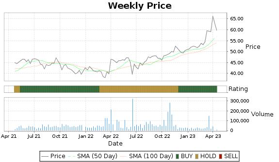IBA Price-Volume-Ratings Chart