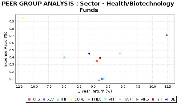 IBB Peer Plot Chart