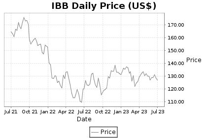 IBB Price Chart